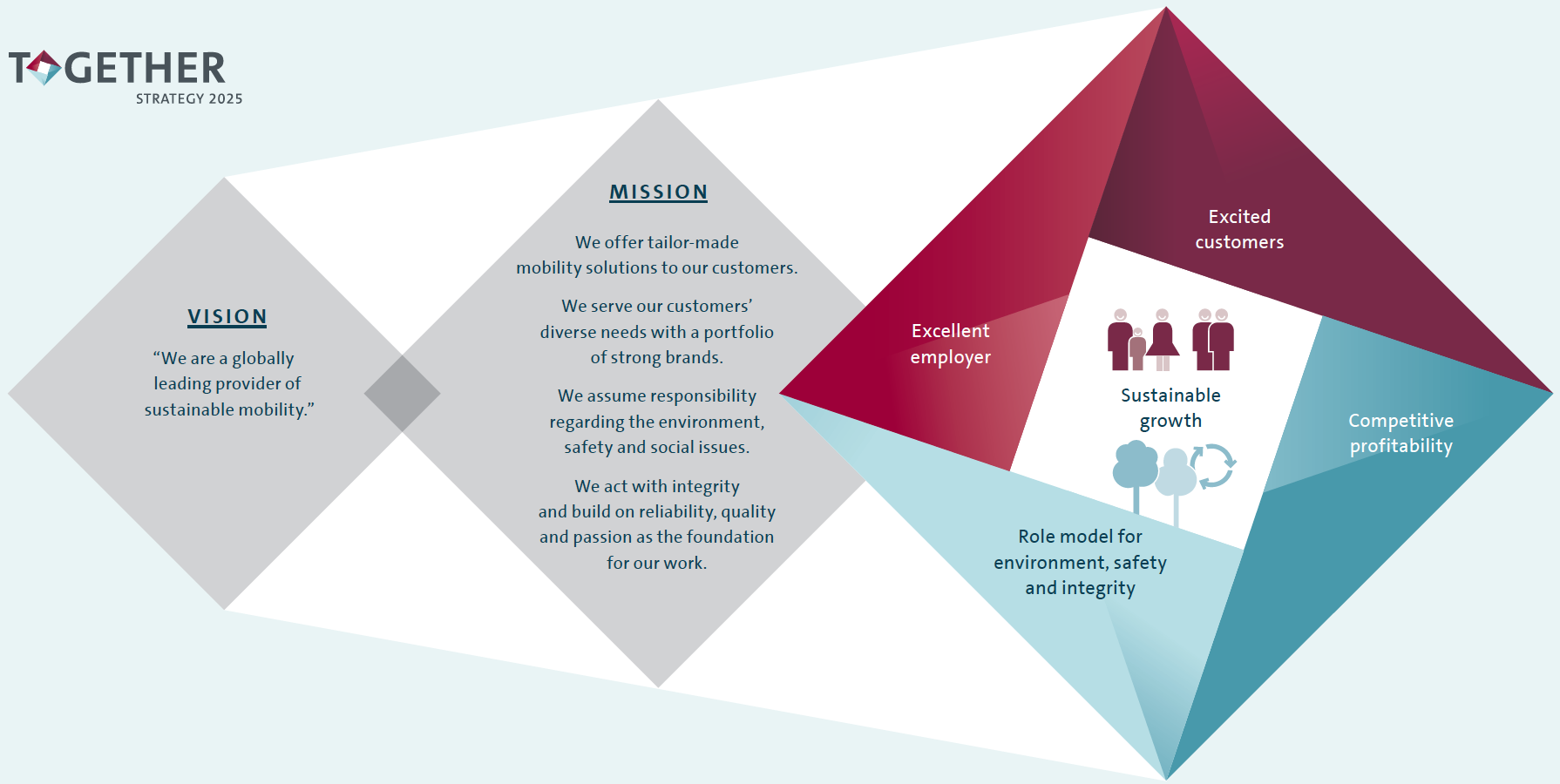 Future Program Together Strategy 2025 Graphic