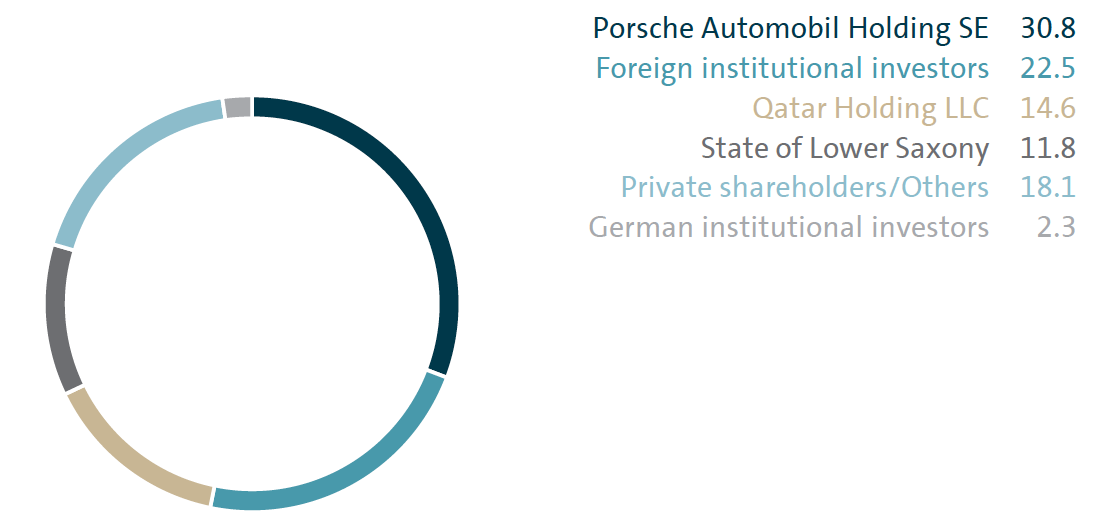 Shareholder Structure Volkswagen Group Annual Report 2016